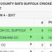 Hunts County Bats League Division 4 Table