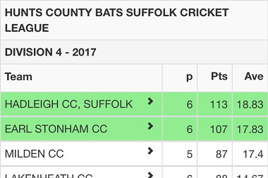 Hunts County Bats League Division 4 Table